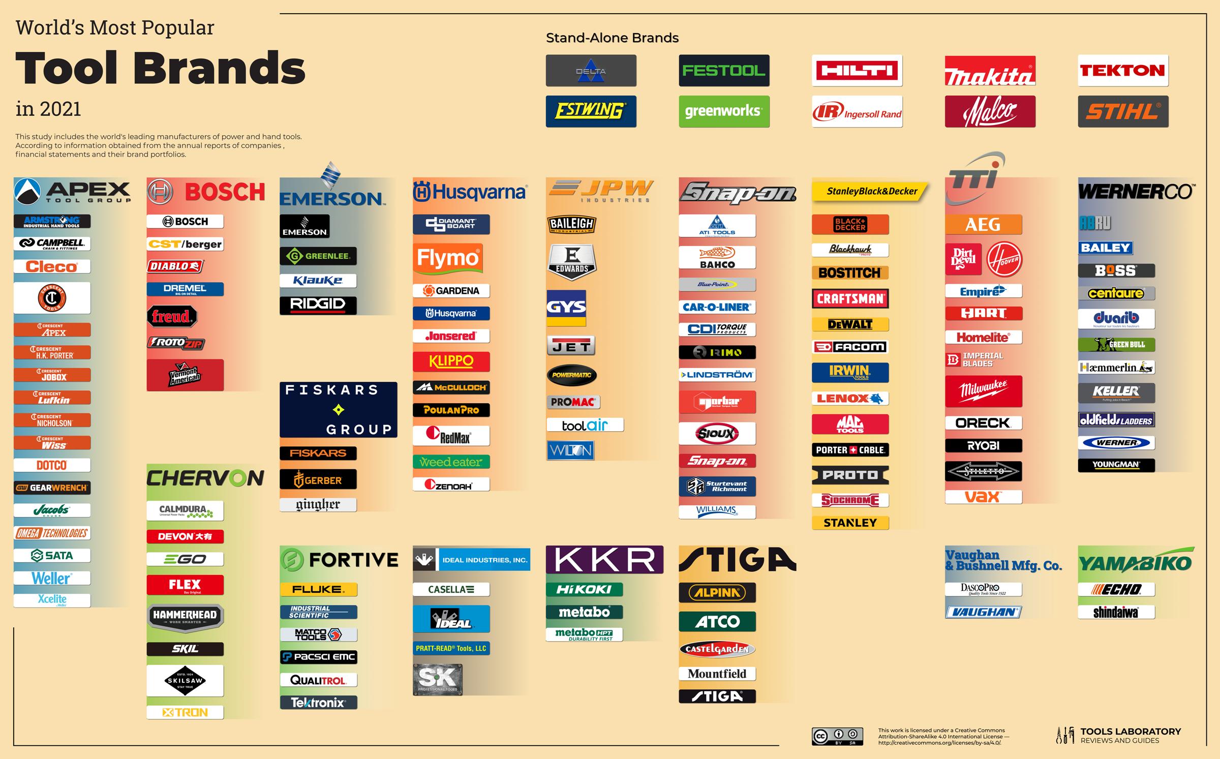 World's Most Popular Tool Brands